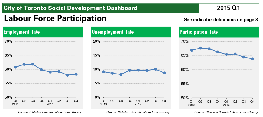 Screenshot of labour market participation graphs