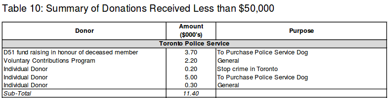 """A list of donations to Toronto Police Services, including $200 to """"stop crime in Toronto""""."""